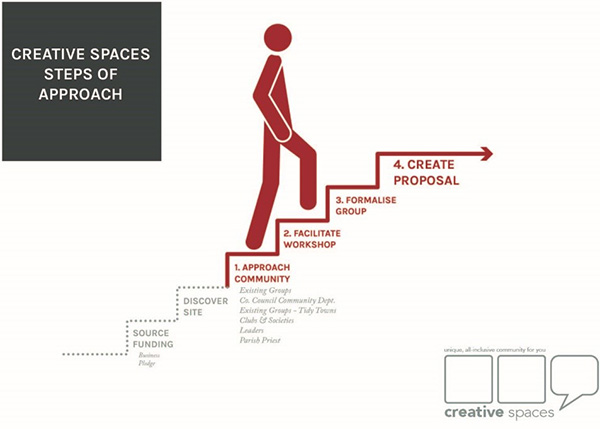 Creative spaces steps of approach