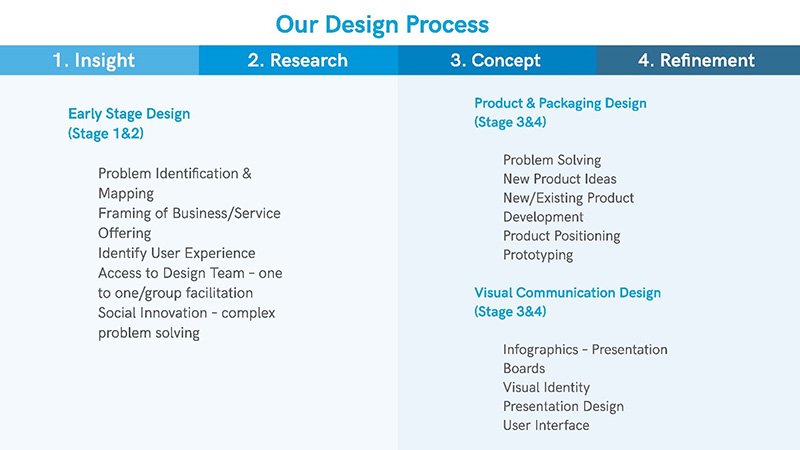 Design+ four stage process