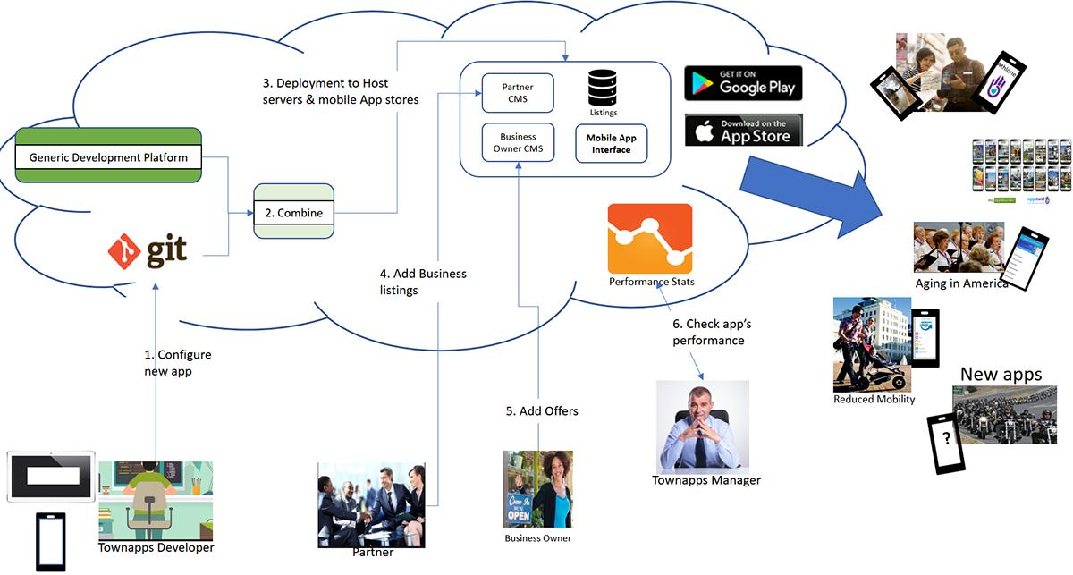 Generic Platform Architecture - TownApps